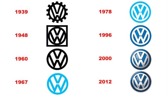 Evolutia brandului VW